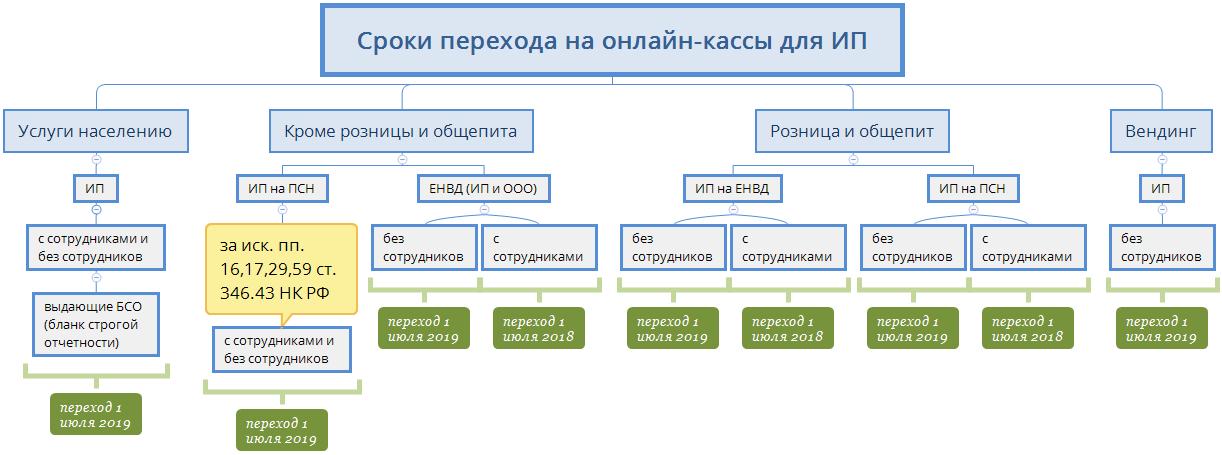 Сроки переходов на онлайн-кассы для ИП и ООО