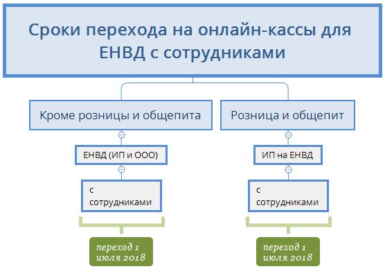 Отсрочка ИП на ЕНВД c сотрудникими
