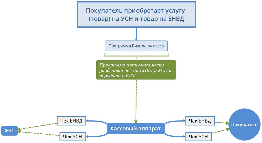 ККТ при совмещении УСН и ЕНВД